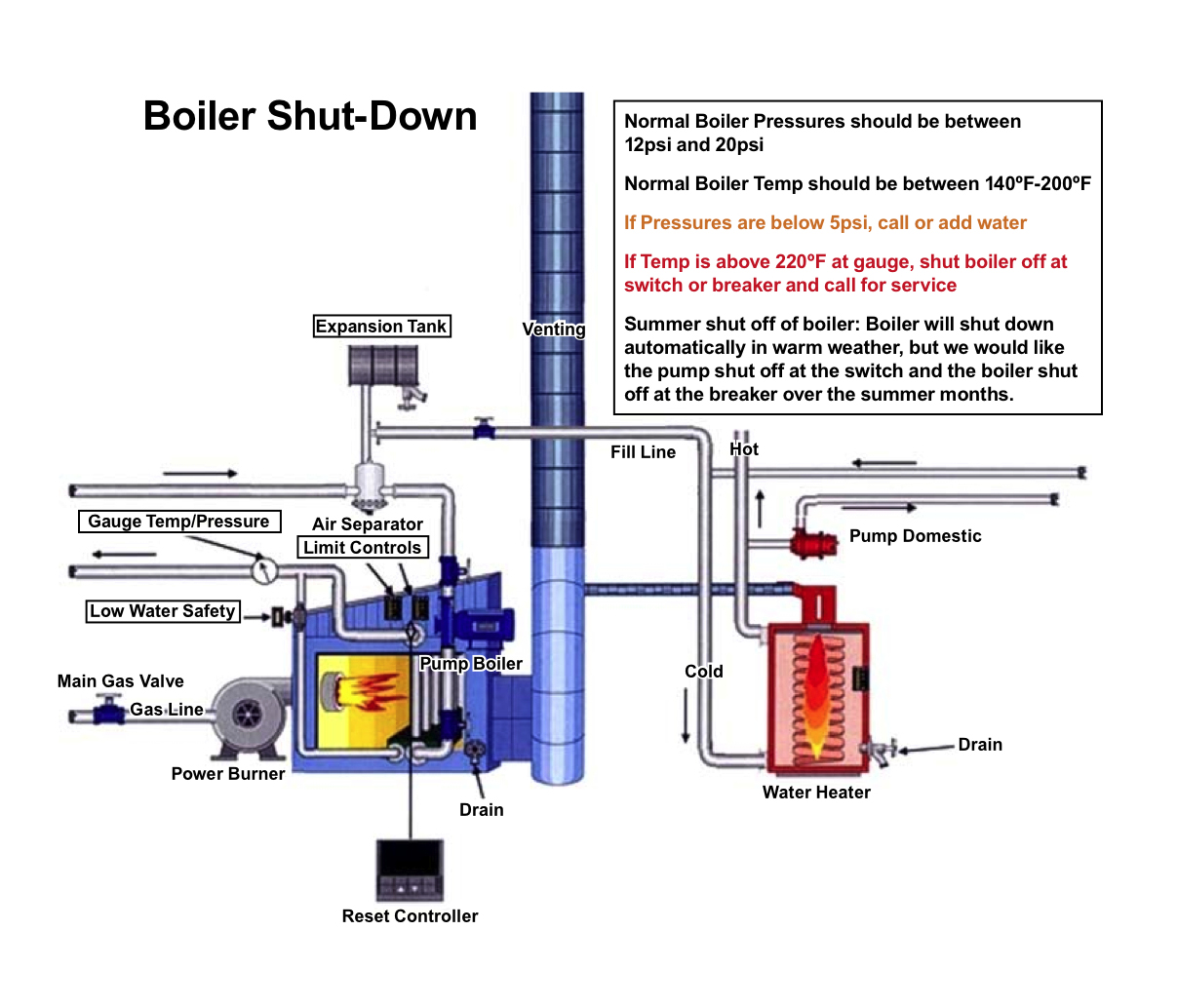 Boiler Sut Down - All Climate Mechanical