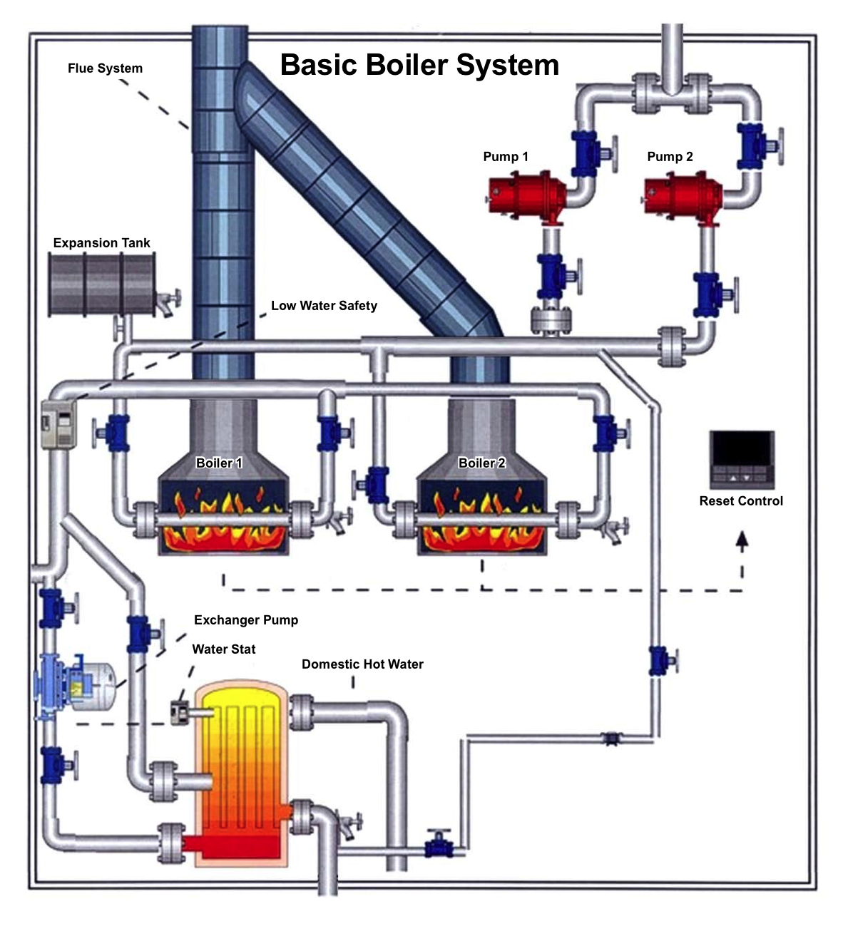 Boiler System Operation All Climate Mechanical Heating