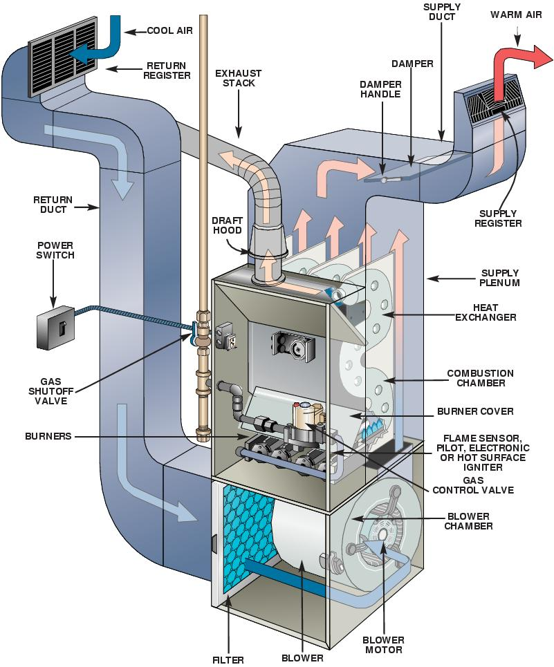 Furnace Repairs in Columbia Heights MN