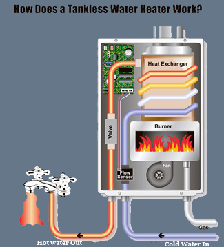 Tankless Water Heater All Climate Mechanical Heating