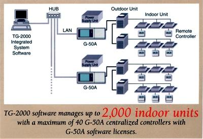 city-multi_controls_network