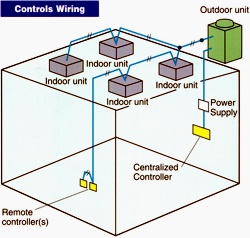 city-multi_vrfz_controls_wiring