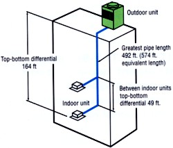 city-multi_y-series-two-pipe-vrfz-system